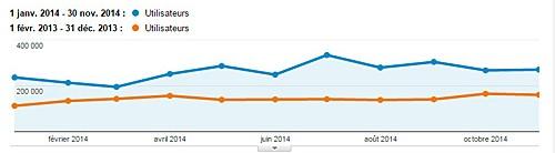 Comparação da audiência do blog entre 2013 e 2014