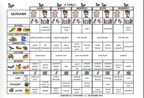 Tabela das refeições servidas na creche