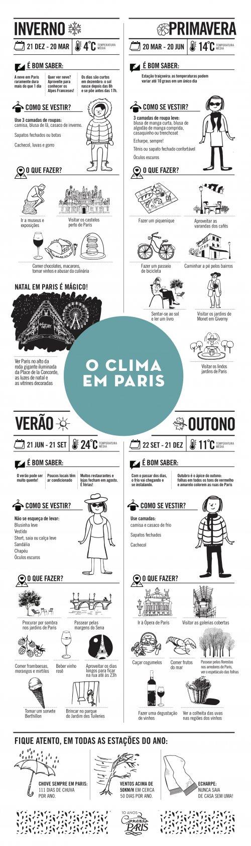 O clima em Paris