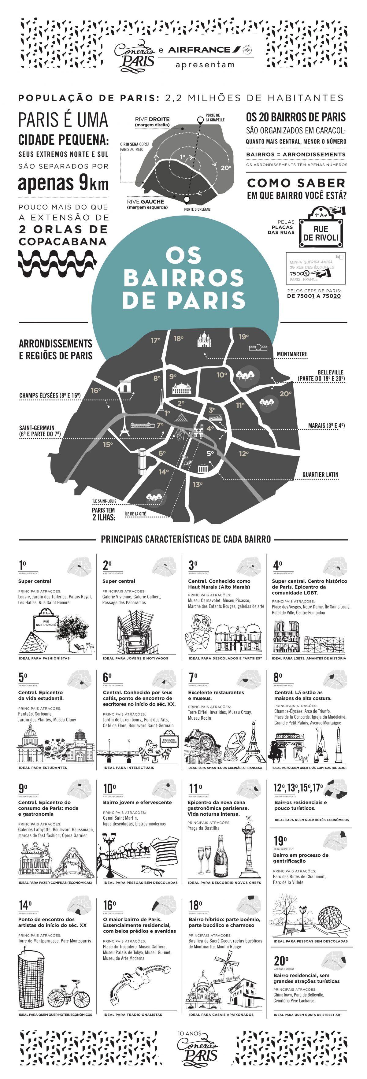 Bairros e as regiões de Paris