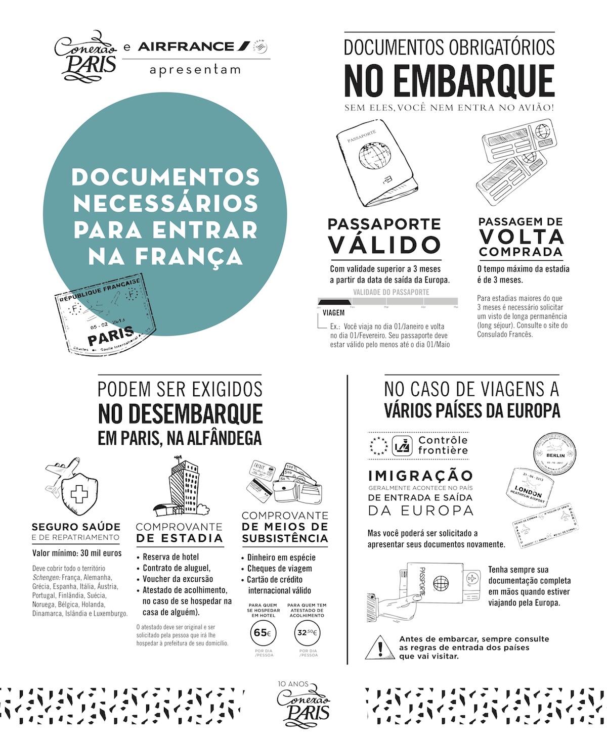 Documentos necessários para entrar na França
