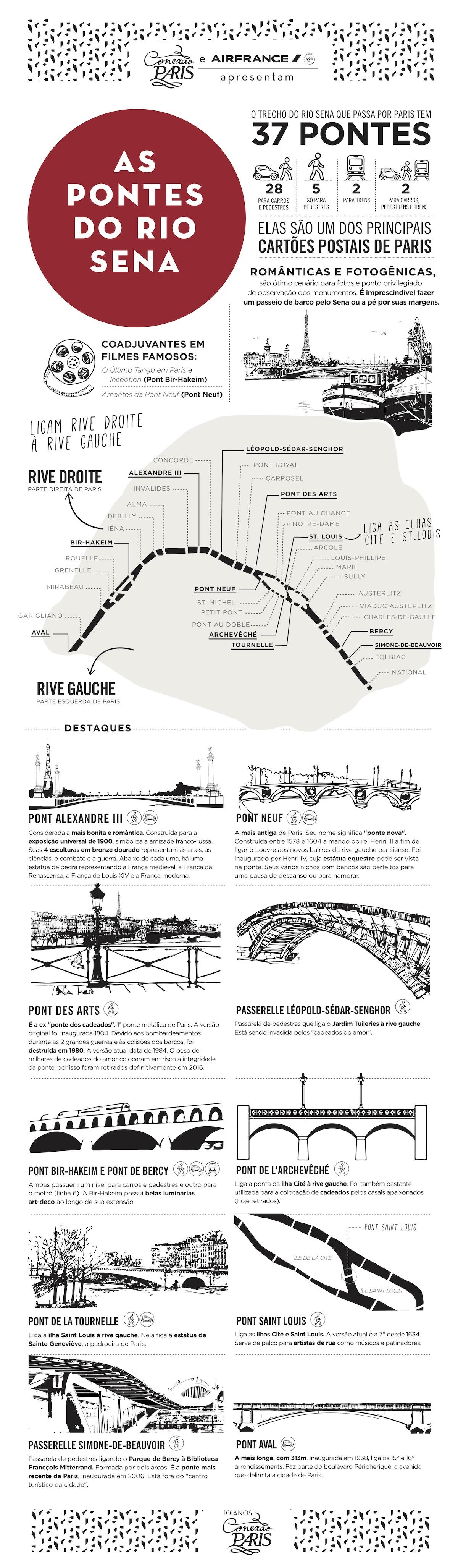 pontes do rio Sena