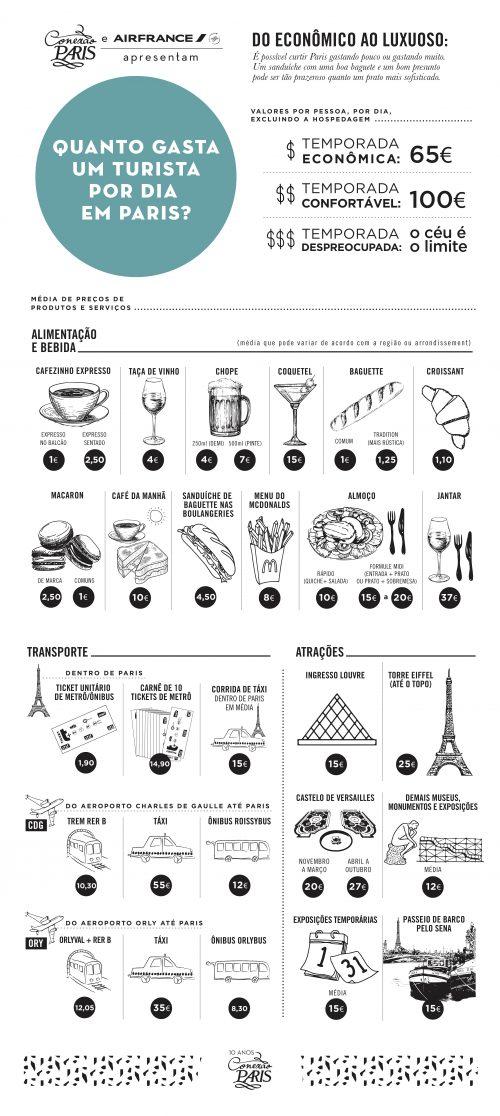 Quanto um turista gasta por dia em Paris