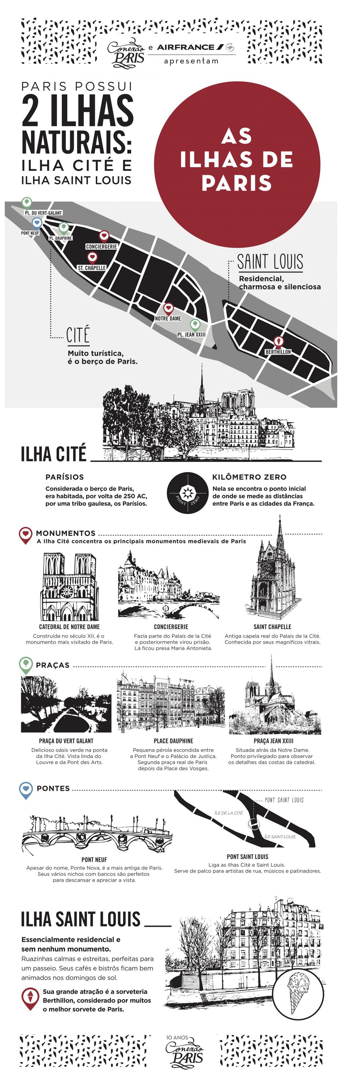 infografico sobre as duas principais ilhas de paris