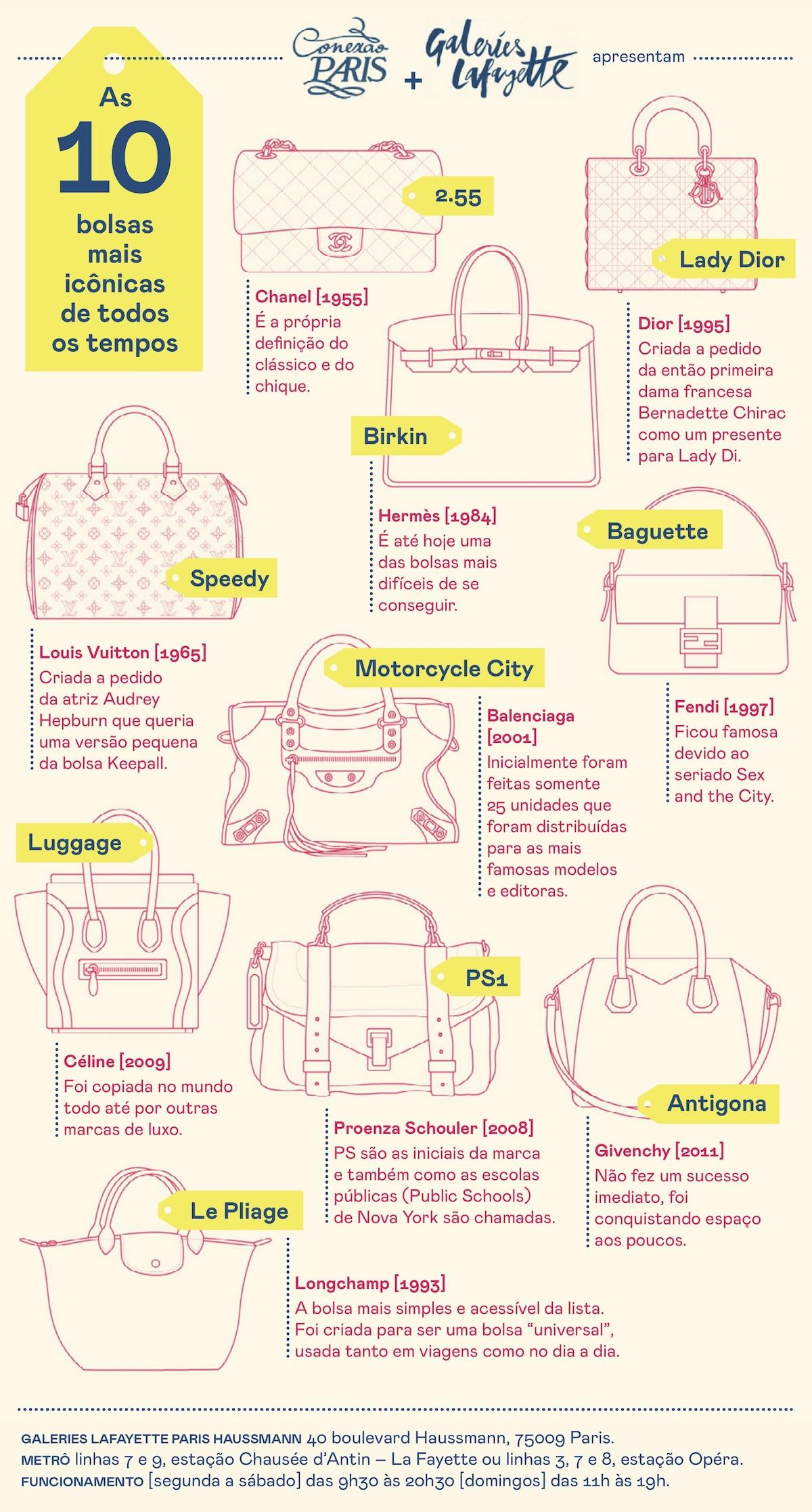 bolsas mais icônicas