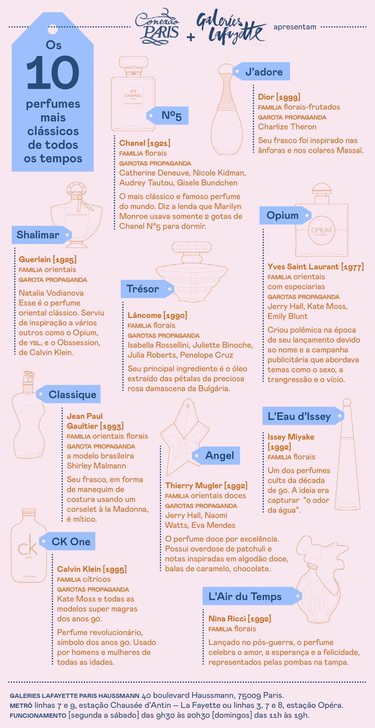 perfumes mais classicos