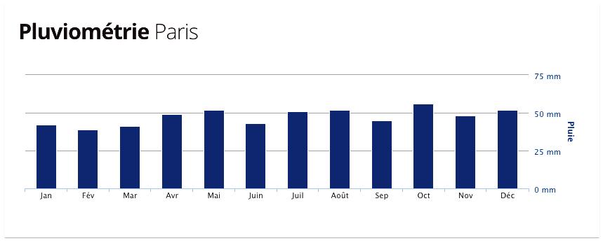Temperaturas e Clima em Paris, quando chove em Paris?