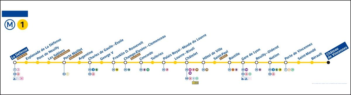 metro de paris linha 1